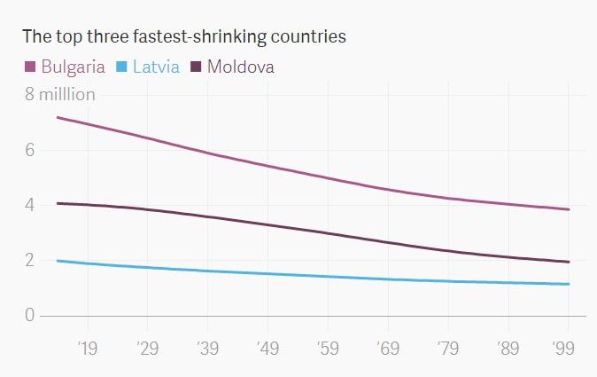 Україна опинилася в ТОПі країн за зменшенням населення - інфографіка