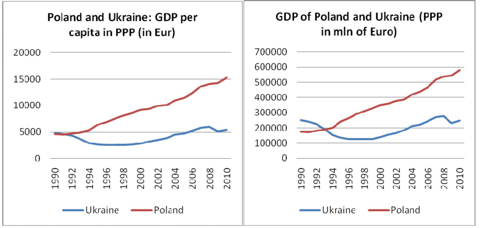 economy of ukraine I am fairly optimistic about ukraine's prospects in the next 5–10 years ukraine is famously corrupt and that rampant corruption is a huge obstacle for ukraine's economy it's been suggested on this thread that ukrainians are naïve idiots who thou.