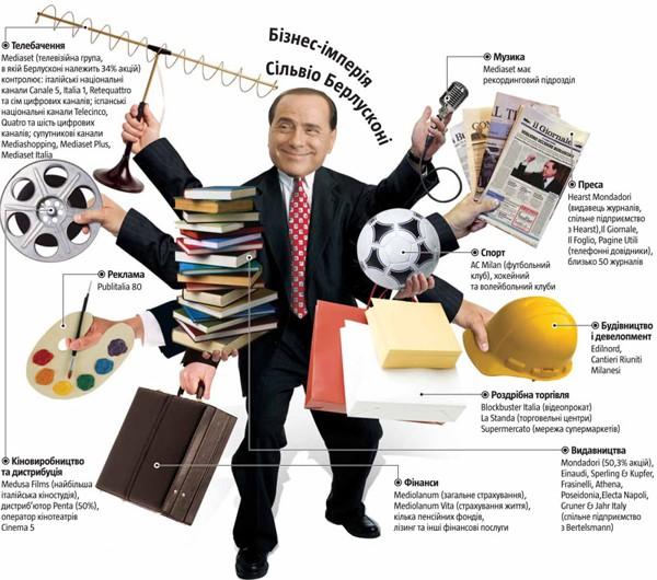 Бізнес-імперія Сільвіо Берлусконі