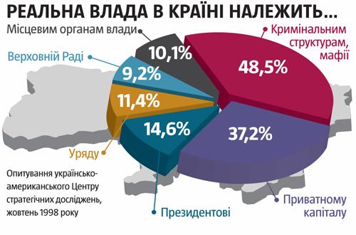 """Лидером """"Правого сектора"""" стал Тарасенко - Цензор.НЕТ 6222"""