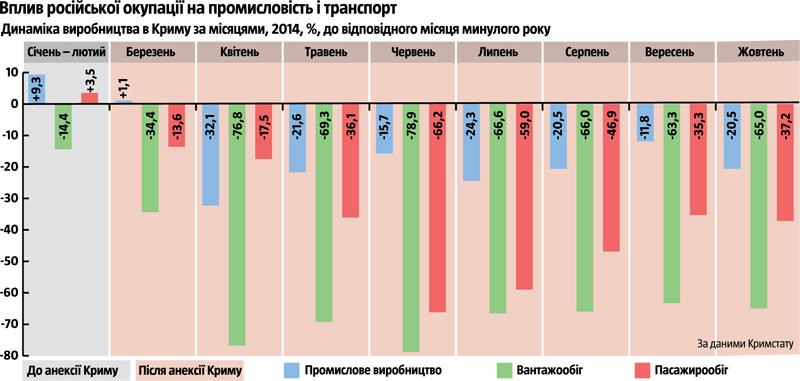 Крымские виноделы терпят убытки из-за российской оккупации - Цензор.НЕТ 1096