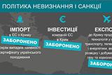 Анексія Криму. Політика невизнання і санкції ЄС