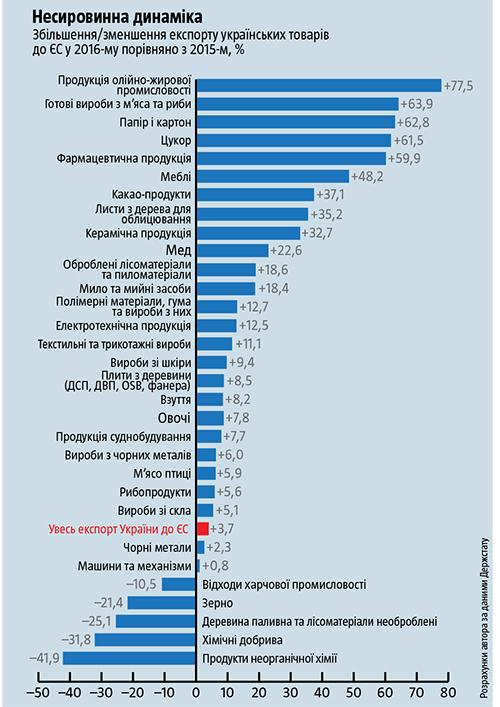 Позбутися стереотипів. Як торгівля з ЄС змінює українську економіку 1d31b819a5b0f