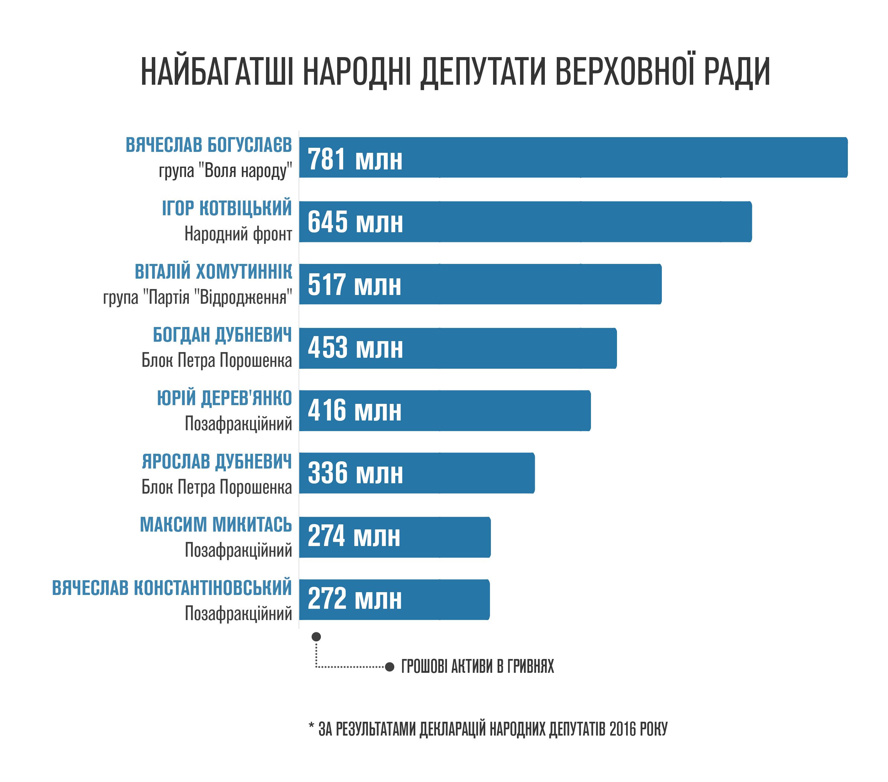 Громадянська мережа ОПОРА проаналізувала декларації про доходи народних  депутатів за 2016 рік і склала рейтинг найбагатших нардепів. a021bcadaf822