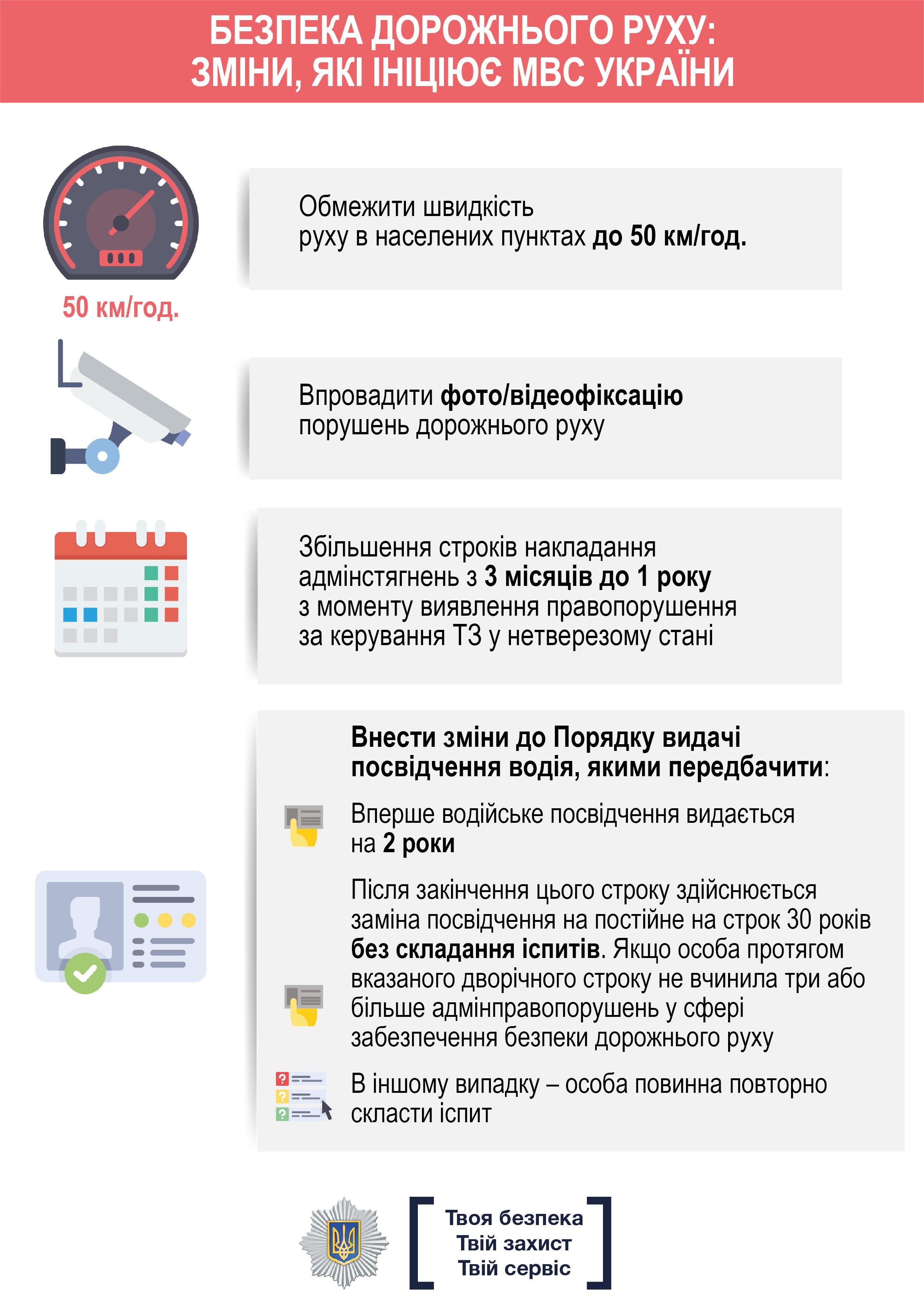 zik.ua Уряд затвердив посилення відповідальності для порушників правил  дорожнього руху - інфографіка de33649d221ec