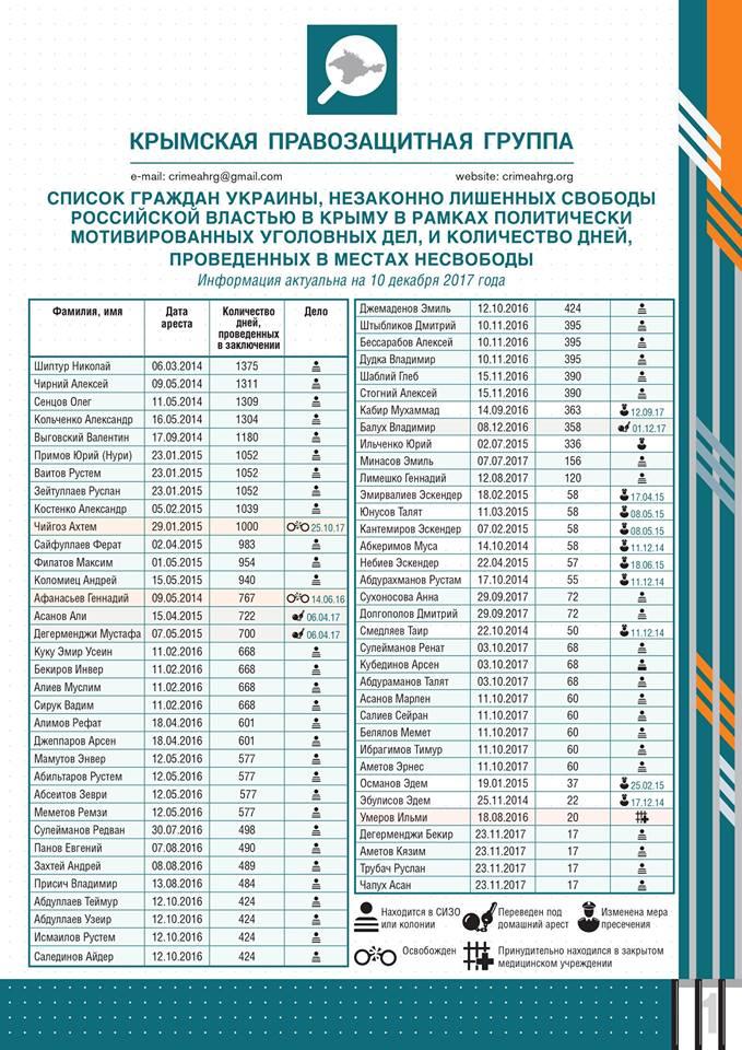 Про це йдеться в дослідженні експертів Кримської правозахисної групи. За  інформацією експертів 3ab81bf94d6e8