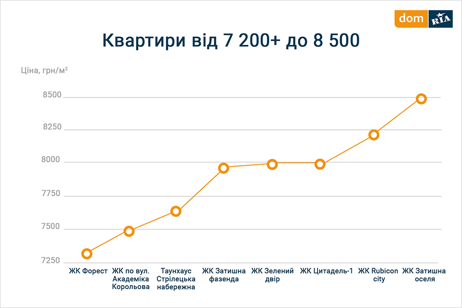 129837f450b064 Тимошенко вартість квадратного метра трохи дорожче – 9 990 грн, що все одно  нижче середньої ціни по ринку.