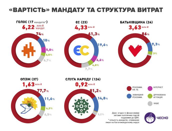 Громадський рух «Чесно» порахував вартість депутатського мандата нової Верховної Ради