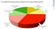 Політикам до Росії – зась, а заробітчан не карати. Як українці бачать відносини з РФ
